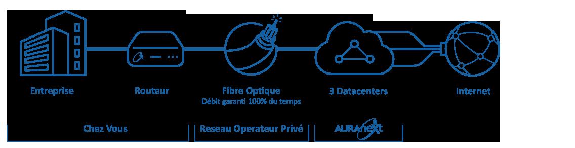 Fibre Optique AURAneXt