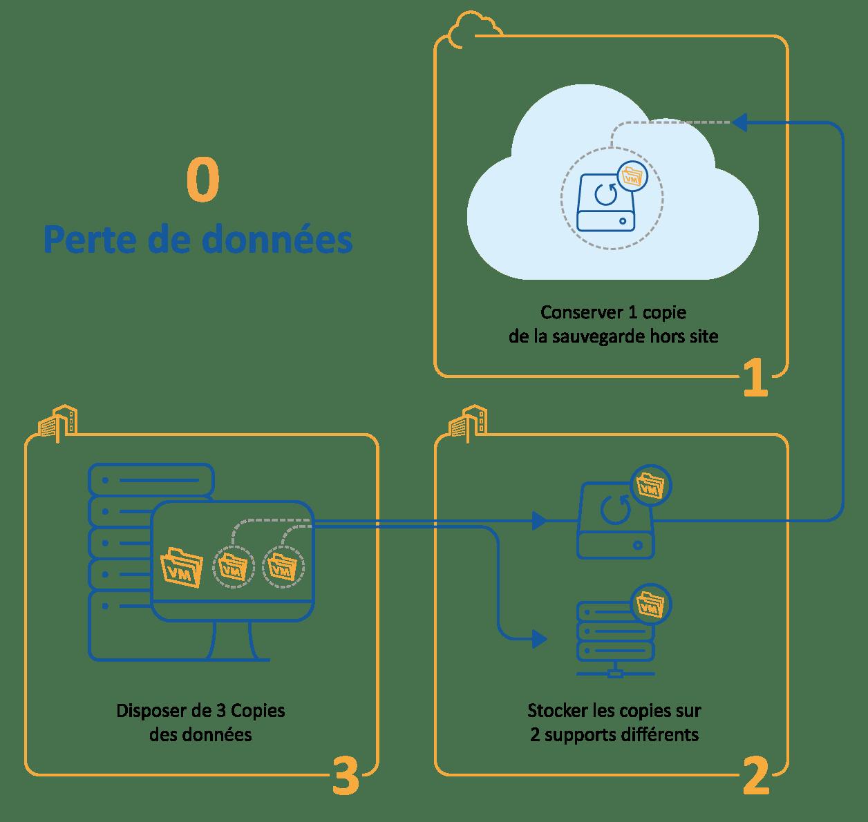 Règle 3-2-1_0 Perte de données