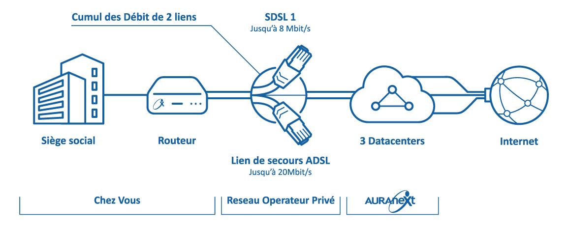 Schéma-Agregation-de-lien-IP