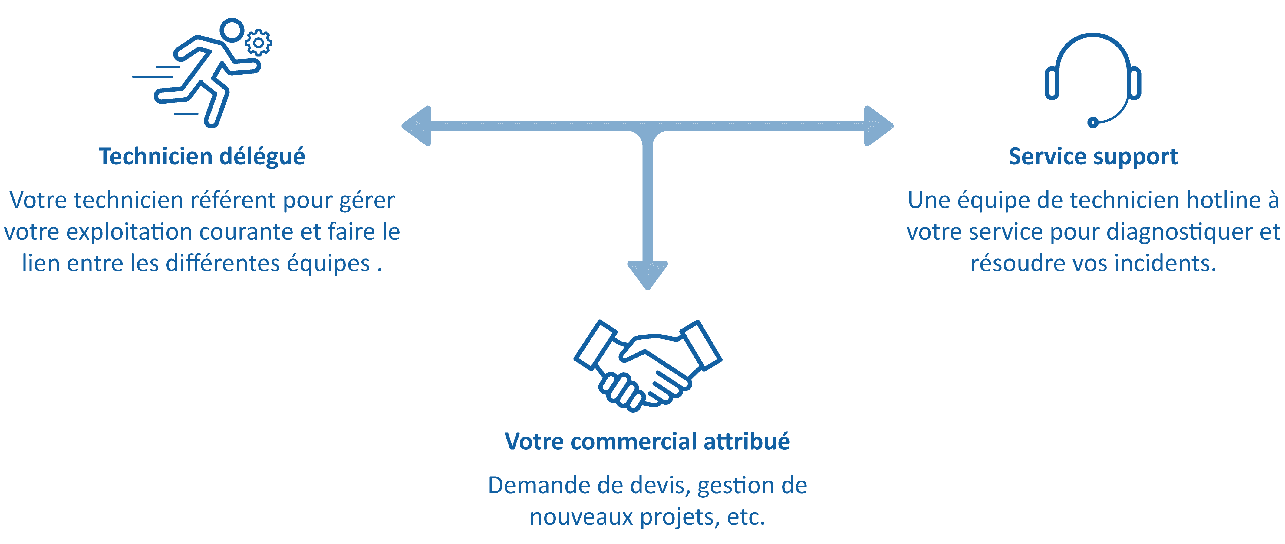 Service-de-Proximité-AURAneXt