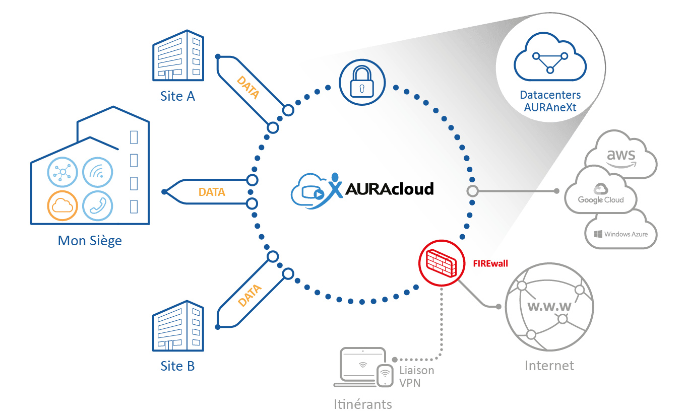 Solution Cloud performante - AURAneXt