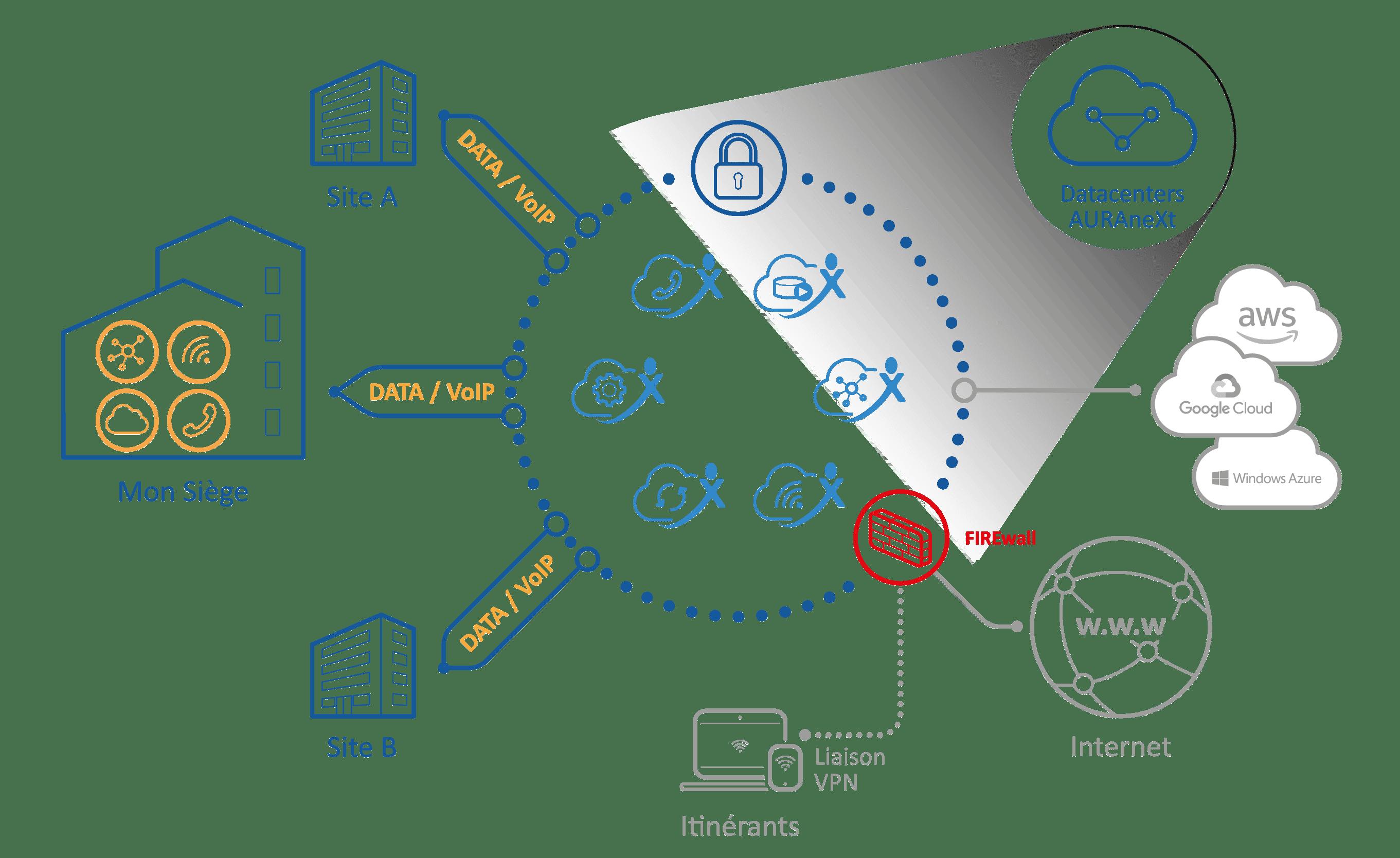 Infrastructure d'AURAneXt - Service et Offres