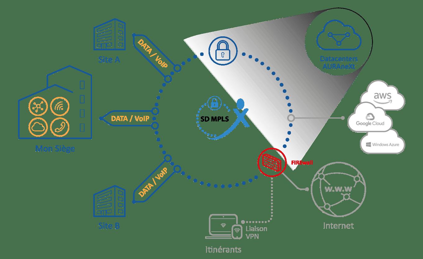 Schéma SD-MPLS
