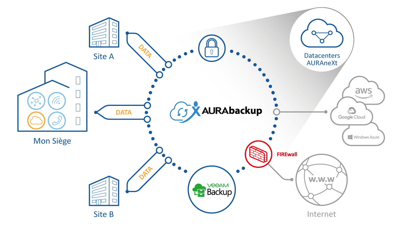 Solution de sauvegarde externalisée, fiable et évolutive - AURAneXt