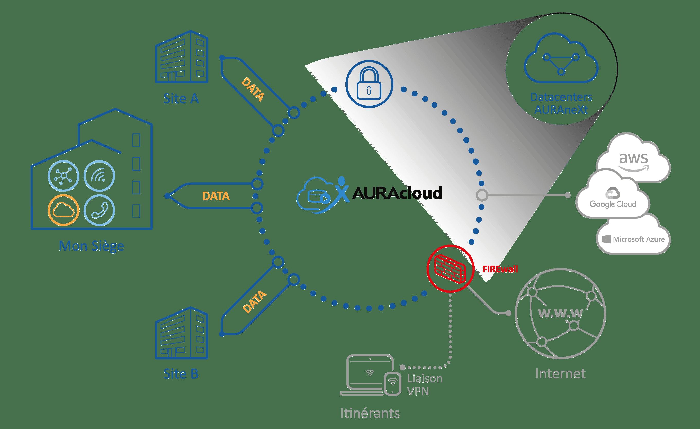 AURACloud_Microsoft-Azure
